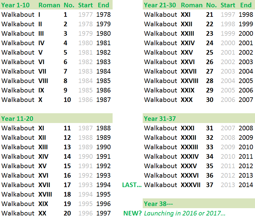 Walkabout-Years-Roman-Numerals